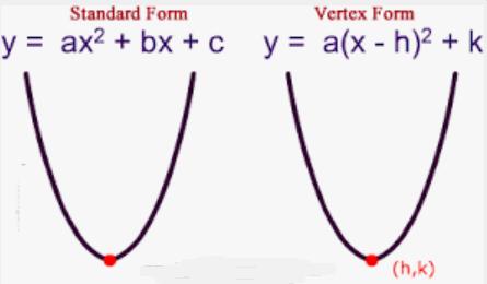 Standard and Vertex form of a Quadratic Equation