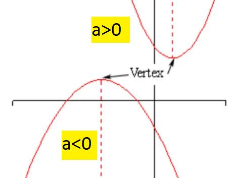 vertex-minimum-maximum